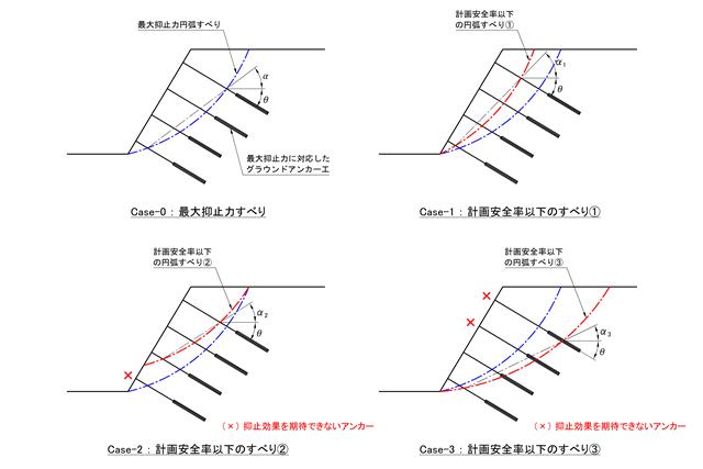 fig4-1_内的安定・外的安定